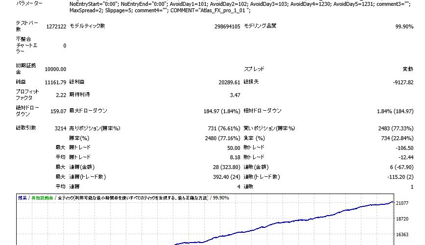 【Atlas】変動スプレッド,0時取引除外のバックテスト結果